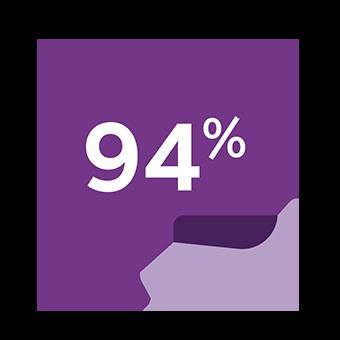 94% Biofinity Energys
